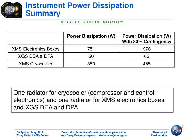 Instrument Power Dissipation Summary