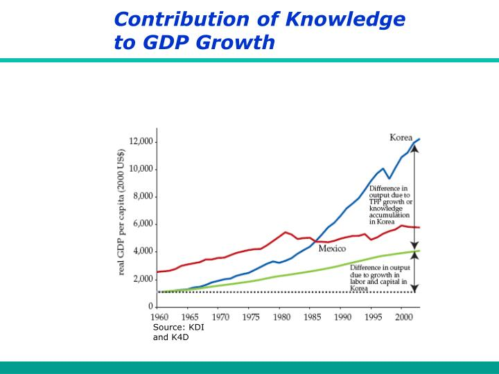 Contribution of Knowledge to GDP Growth