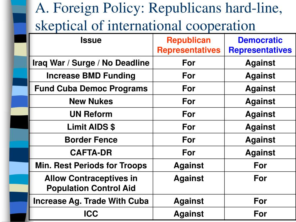 A. Foreign Policy: Republicans hard-line, skeptical of international cooperation