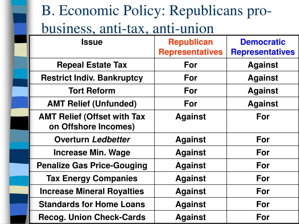 B. Economic Policy: Republicans pro-business, anti-tax, anti-union