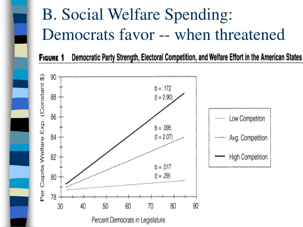 B. Social Welfare Spending: Democrats favor -- when threatened