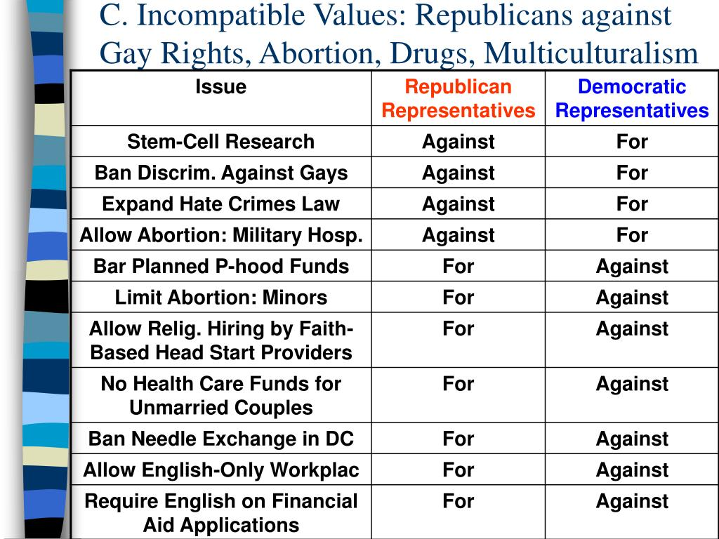C. Incompatible Values: Republicans against Gay Rights, Abortion, Drugs, Multiculturalism