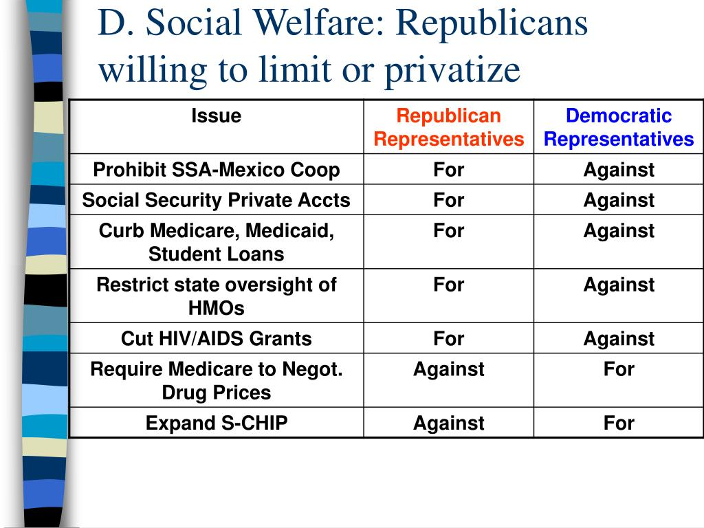 D. Social Welfare: Republicans willing to limit or privatize