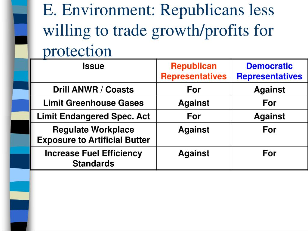 E. Environment: Republicans less willing to trade growth/profits for protection