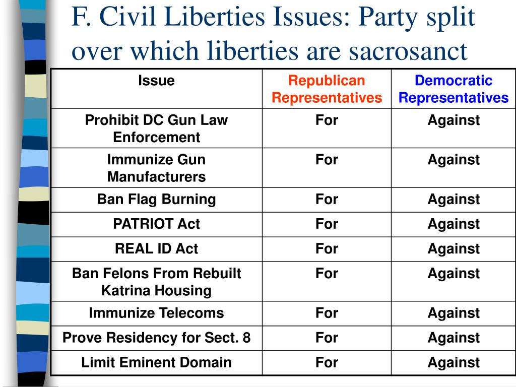 F. Civil Liberties Issues: Party split over which liberties are sacrosanct
