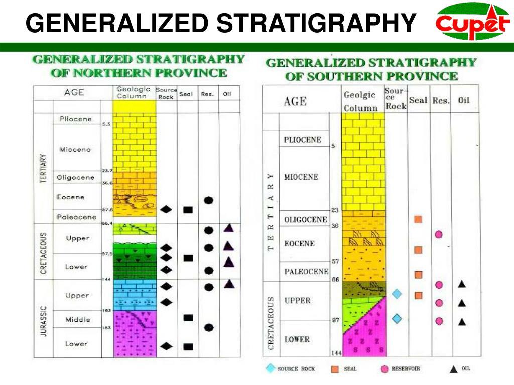 GENERALIZED STRATIGRAPHY