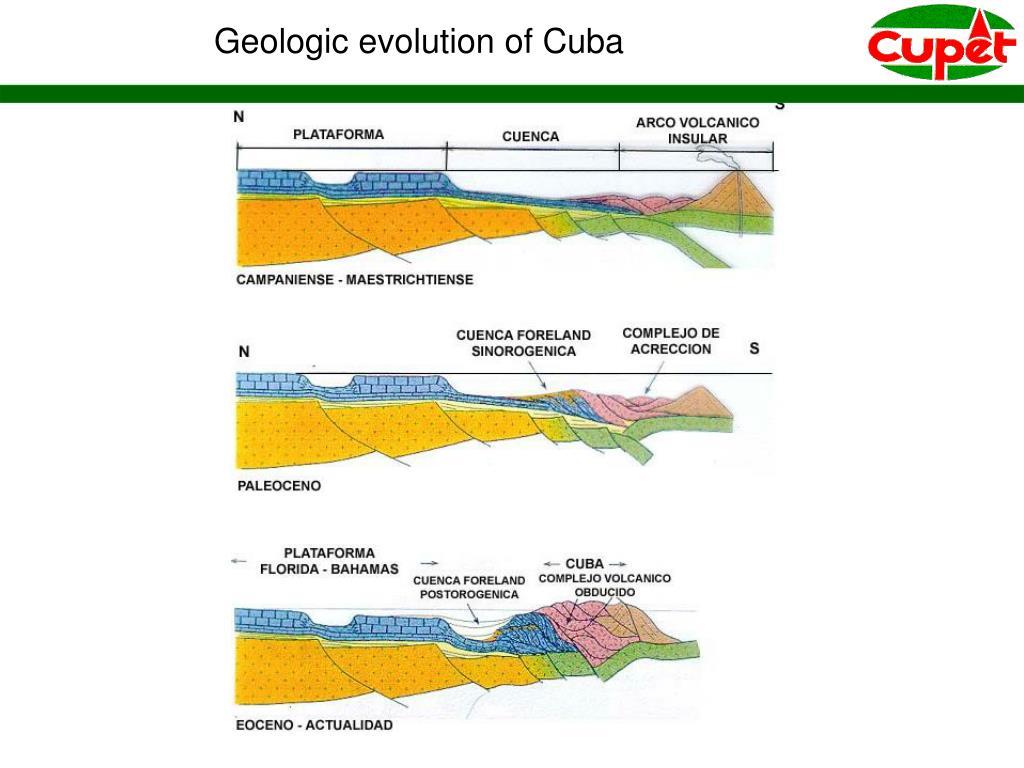 Geologic evolution of Cuba