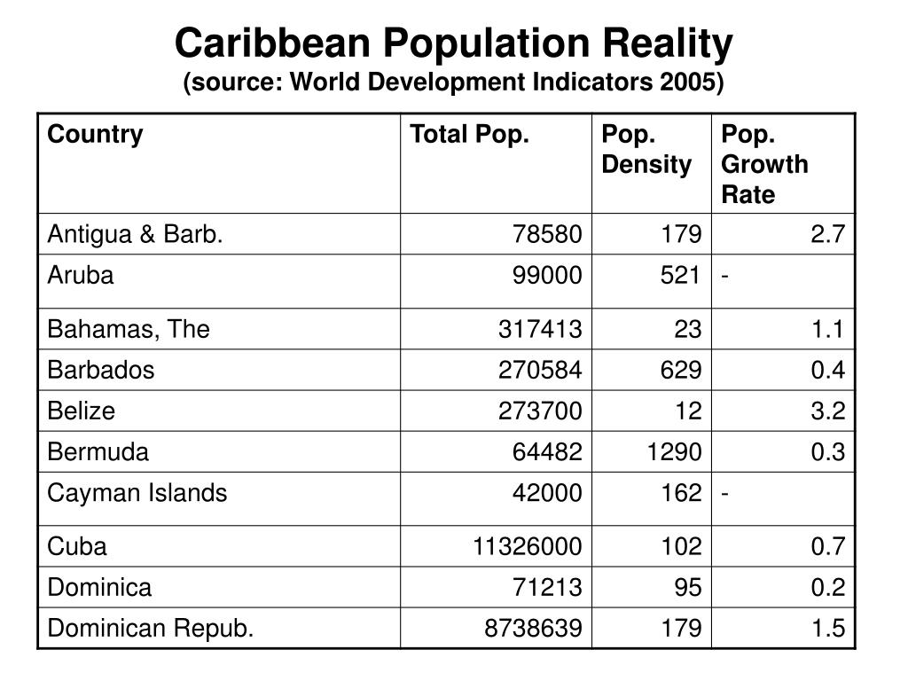 Caribbean Population Reality