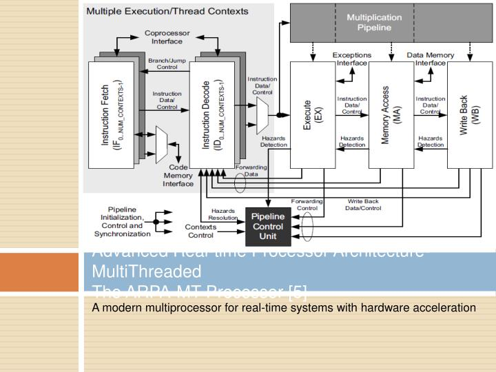 Advanced Real-time Processor Architecture-