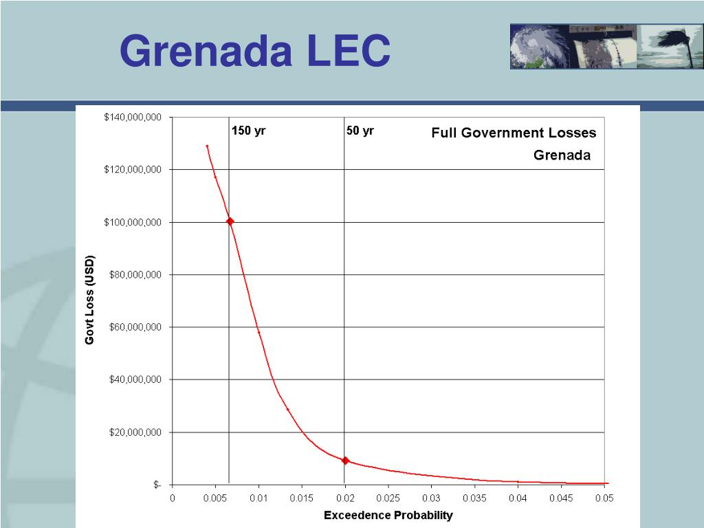 Grenada LEC