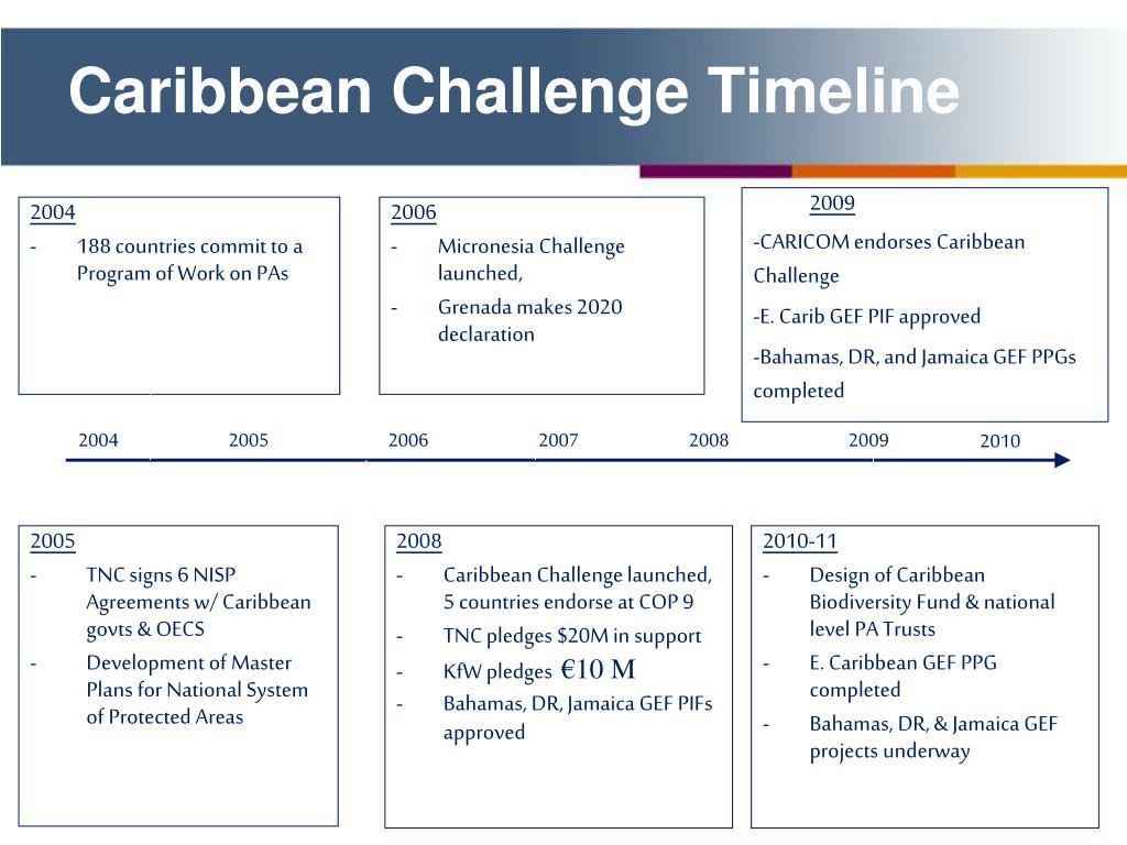 Caribbean Challenge Timeline