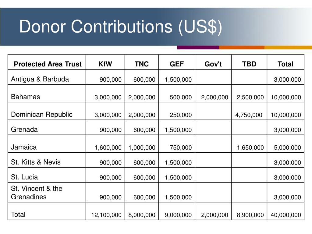 Donor Contributions (US$)