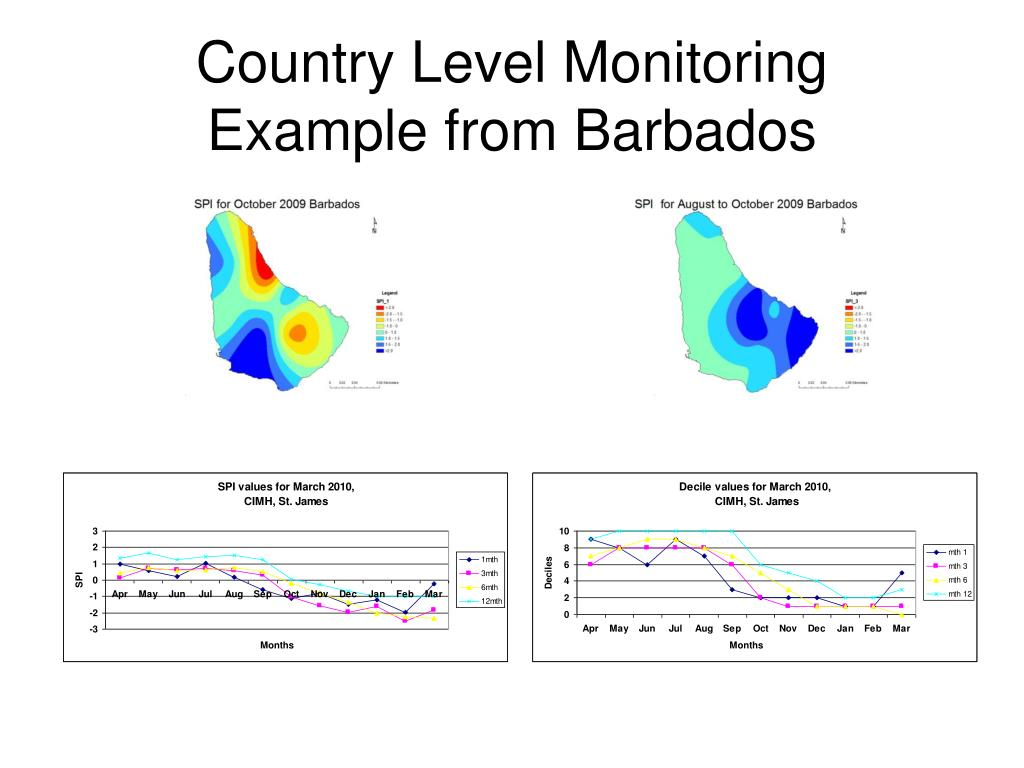 Country Level Monitoring