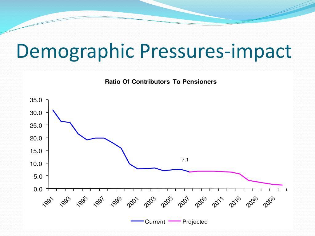 Demographic Pressures-impact