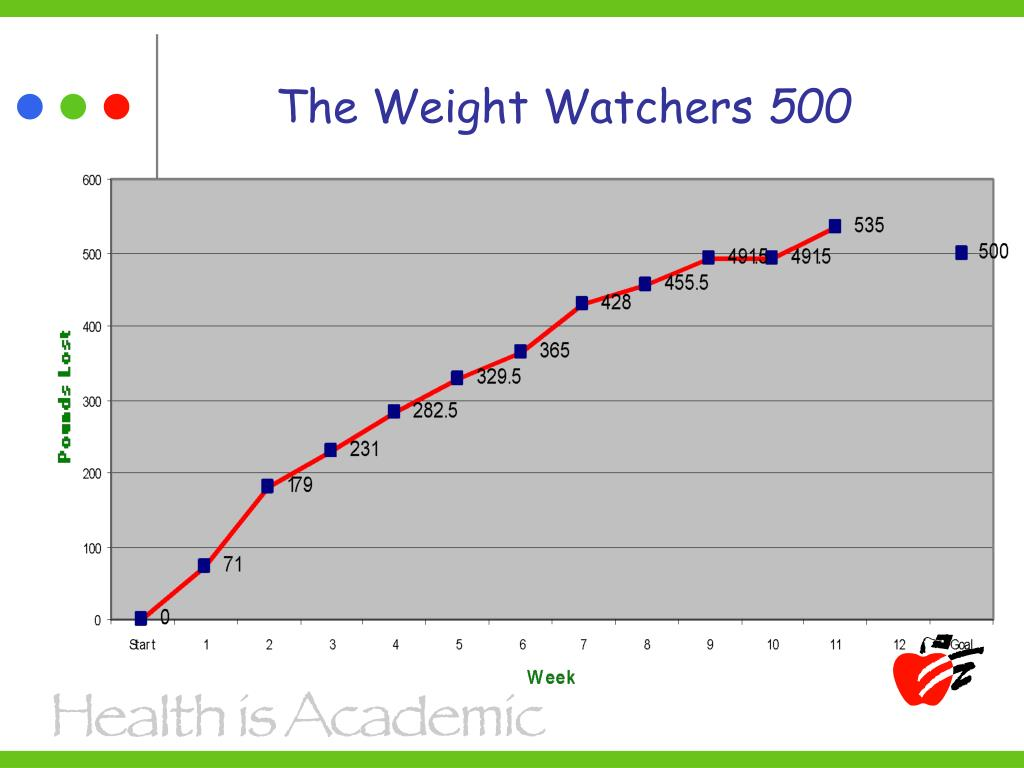The Weight Watchers