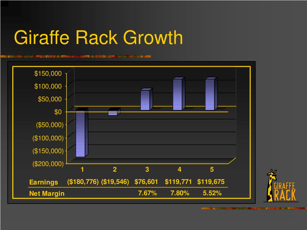 Giraffe Rack Growth