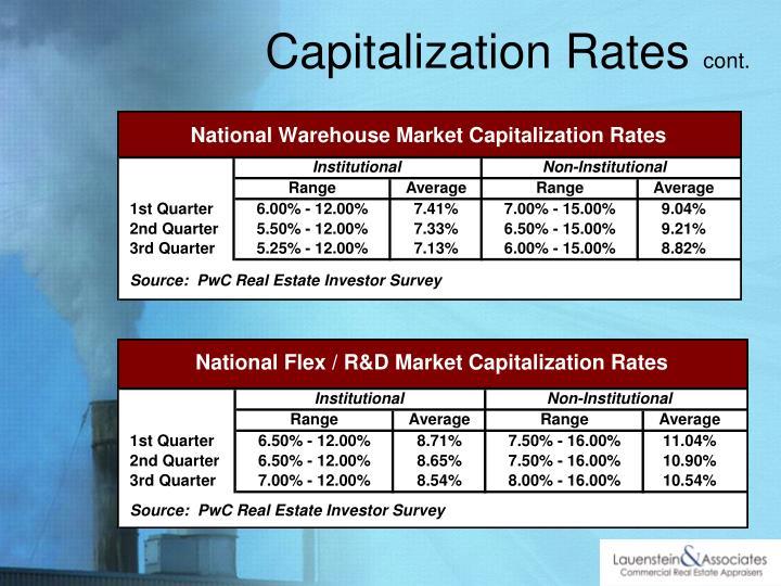 Capitalization Rates