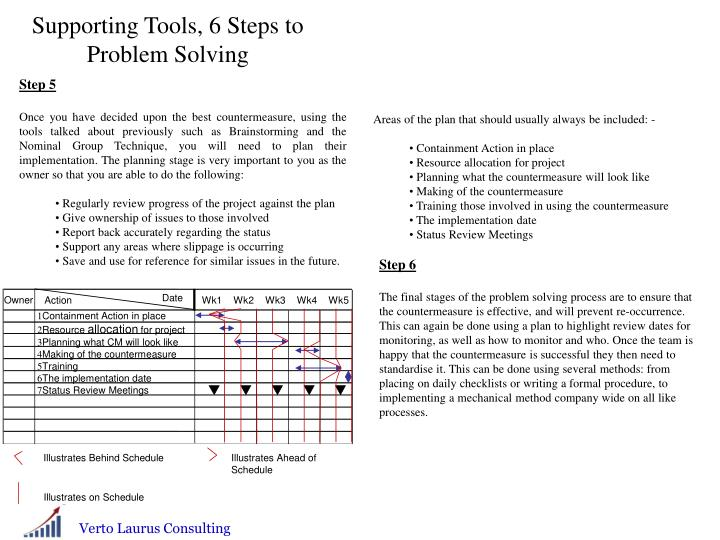Supporting Tools, 6 Steps to Problem Solving