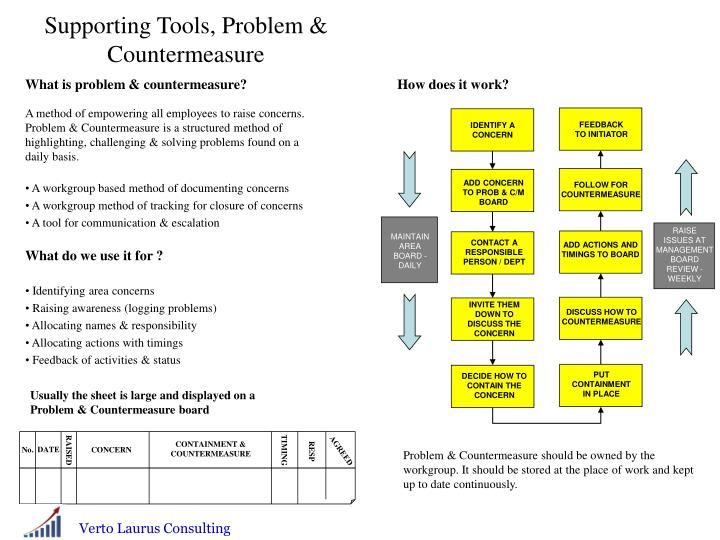 Supporting Tools, Problem & Countermeasure