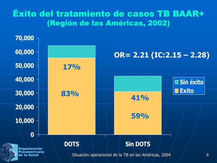 Éxito del tratamiento de casos TB BAAR+
