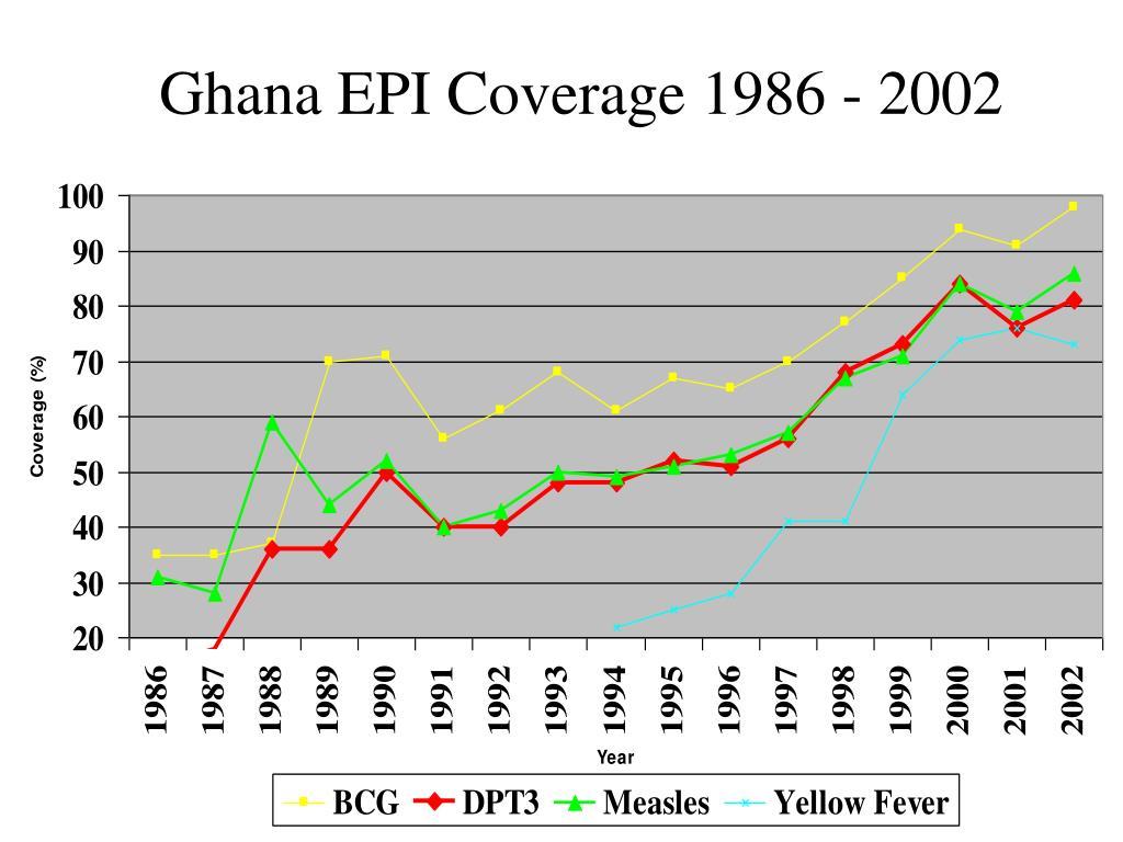 Ghana EPI Coverage 1986 - 2002