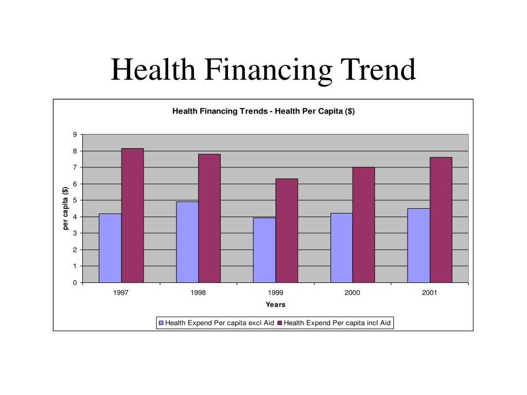 Health Financing Trend