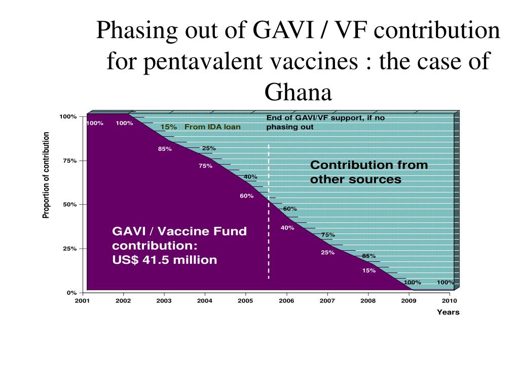 Phasing out of GAVI / VF contribution for pentavalent vaccines : the case of Ghana
