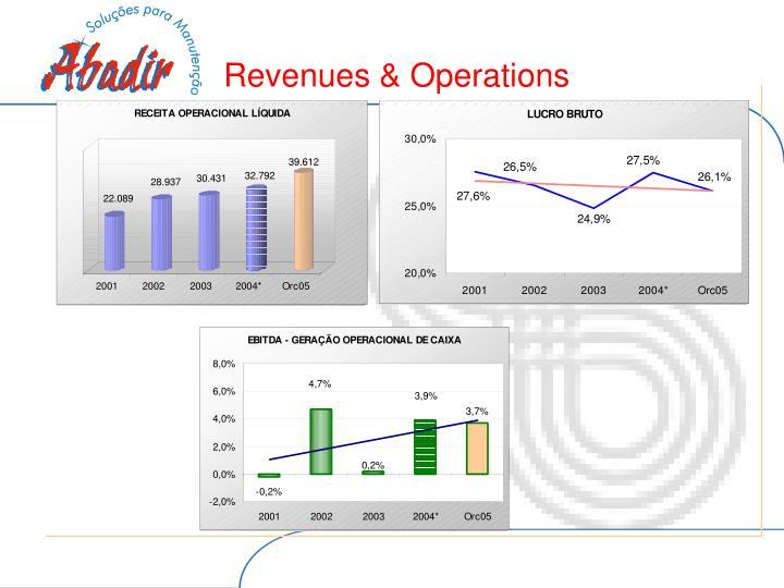 Revenues & Operations