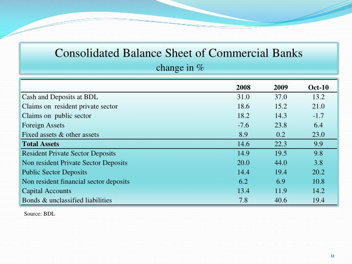 Consolidated Balance Sheet of Commercial Banks