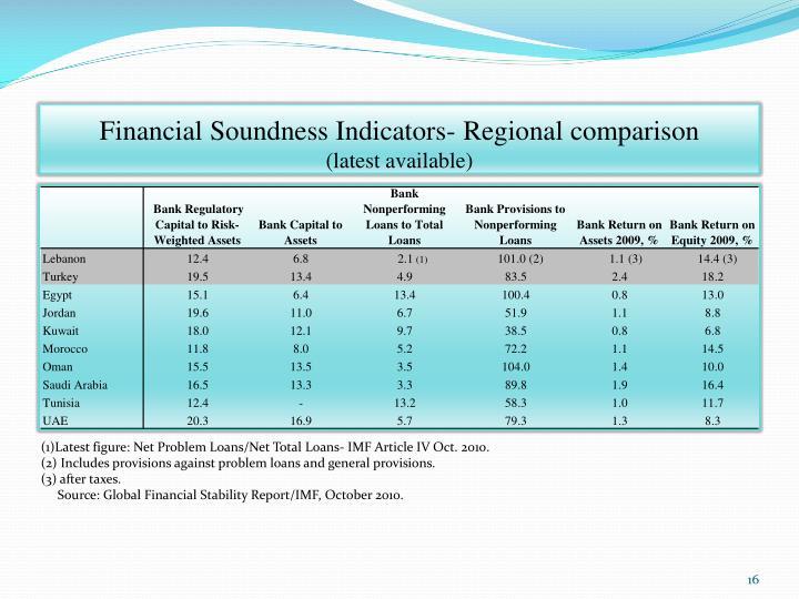 Financial Soundness Indicators- Regional comparison
