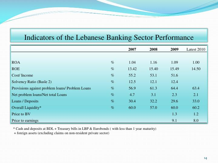 Indicators of the Lebanese Banking Sector Performance