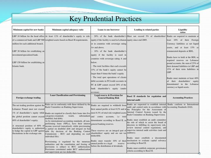 Key Prudential Practices