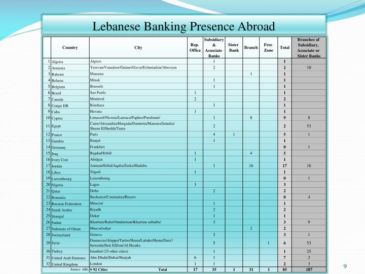 Lebanese Banking Presence Abroad