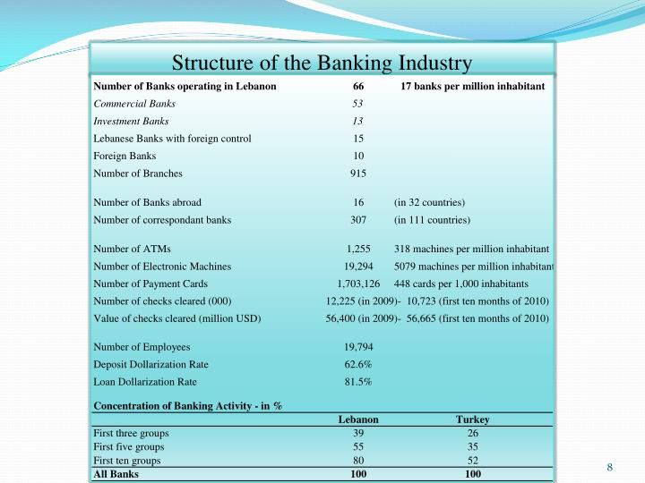 Structure of the Banking Industry