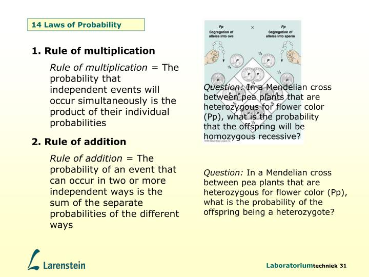 14 Laws of Probability