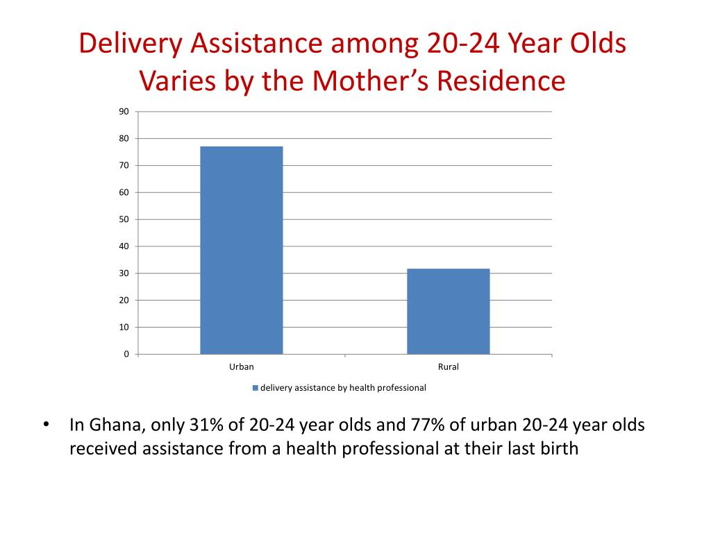 Delivery Assistance among 20-24 Year Olds Varies by the Mother's Residence