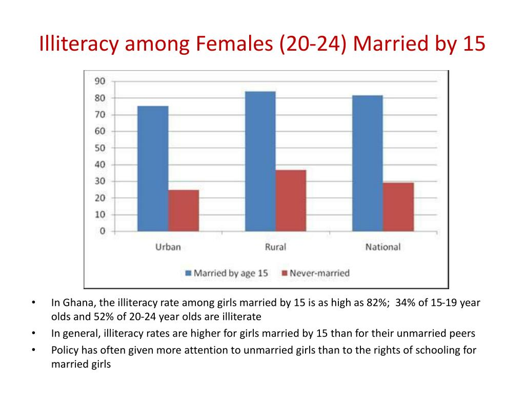 Illiteracy among Females (20-24) Married by 15