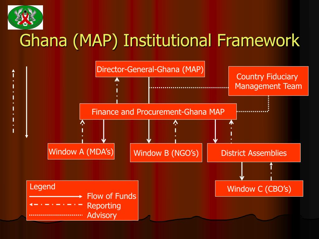 Ghana (MAP) Institutional Framework