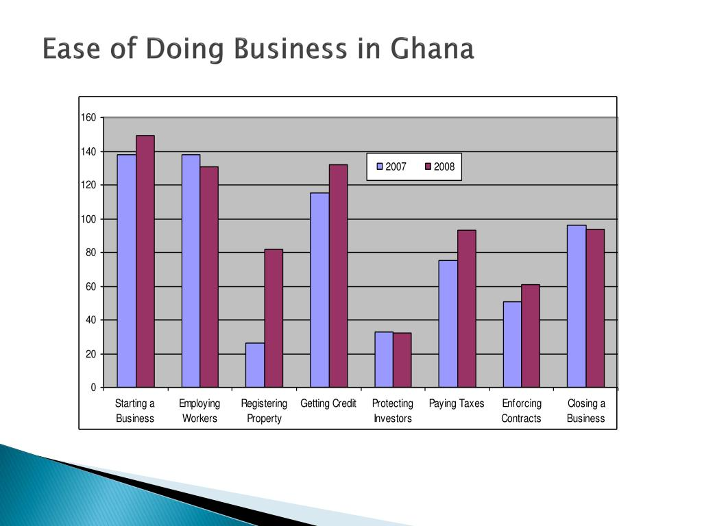 Ease of Doing Business in Ghana