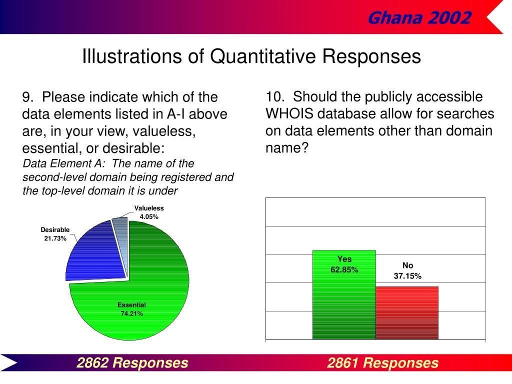 Illustrations of Quantitative Responses