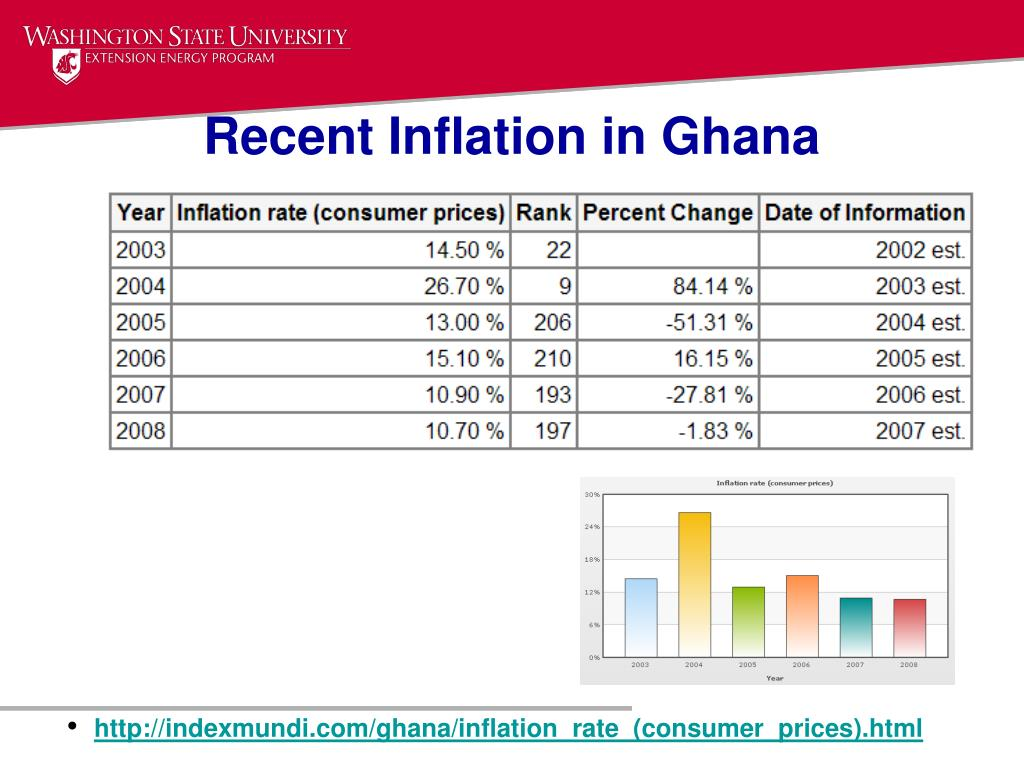 Recent Inflation in Ghana