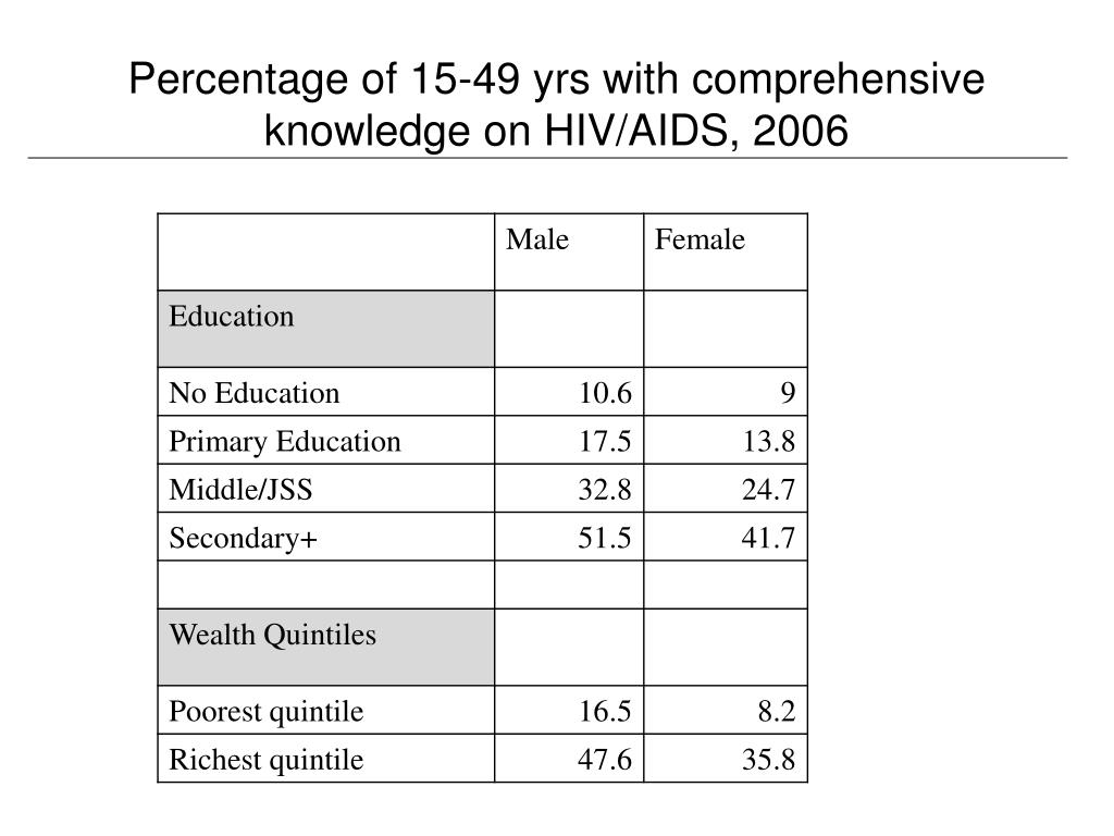 Percentage of 15-49 yrs with comprehensive knowledge on HIV/AIDS, 2006