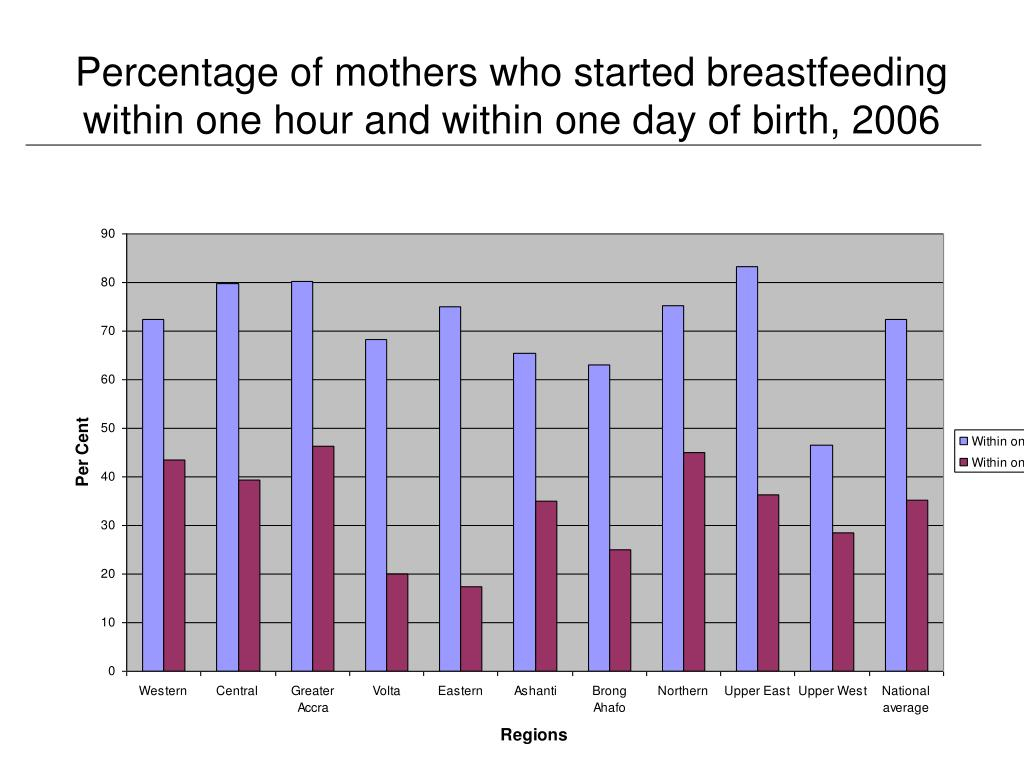 Percentage of mothers who started breastfeeding within one hour and within one day of birth, 2006
