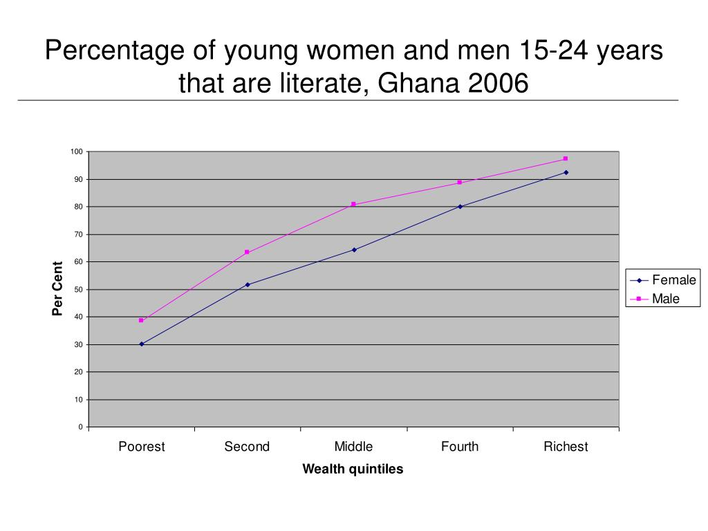 Percentage of young women and men 15-24 years that are literate, Ghana 2006