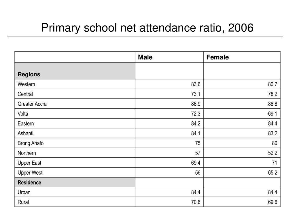 Primary school net attendance ratio, 2006