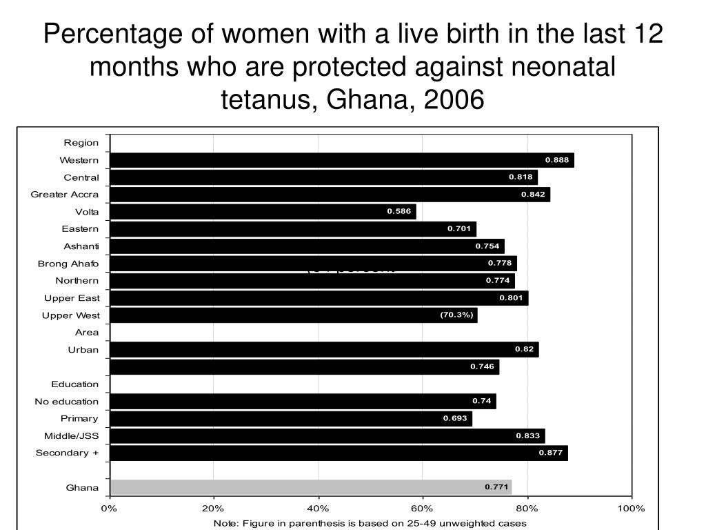 Percentage of women with a live birth in the last 12 months who are protected against neonatal tetanus, Ghana, 2006