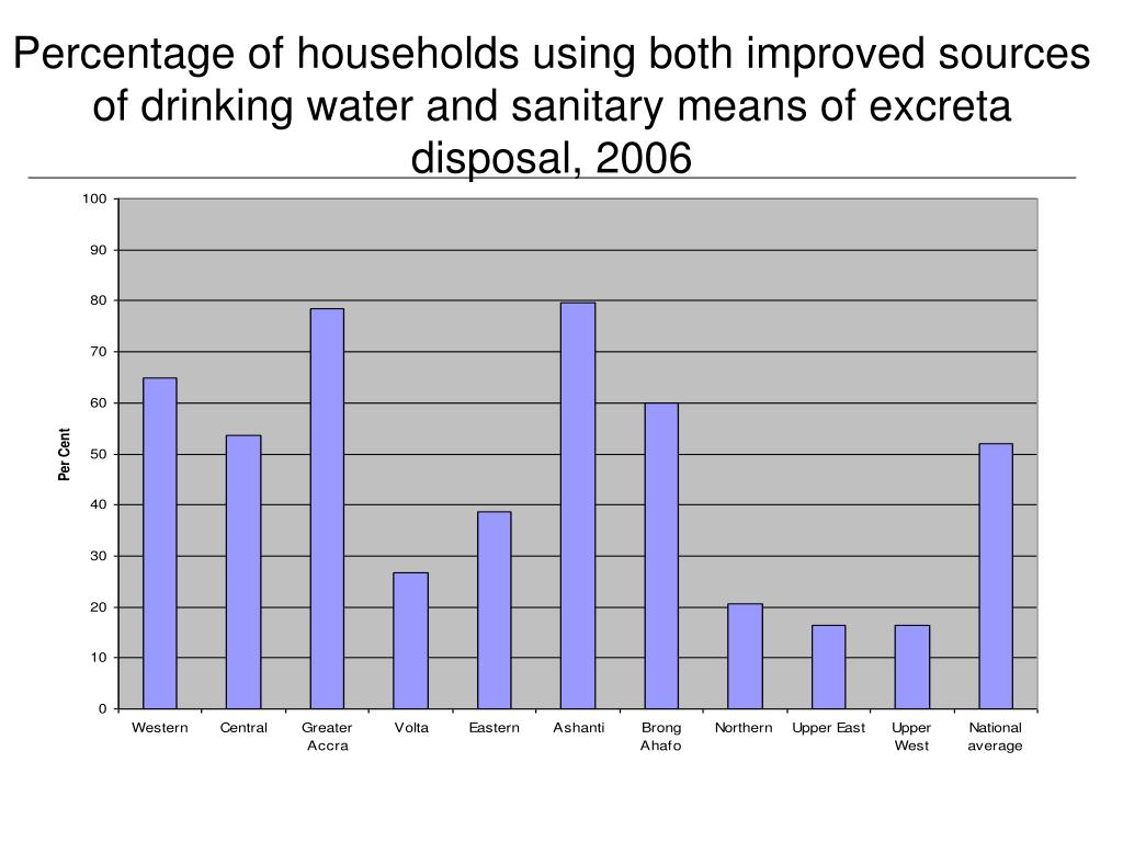 Percentage of households using both improved sources of drinking water and sanitary means of excreta disposal, 2006