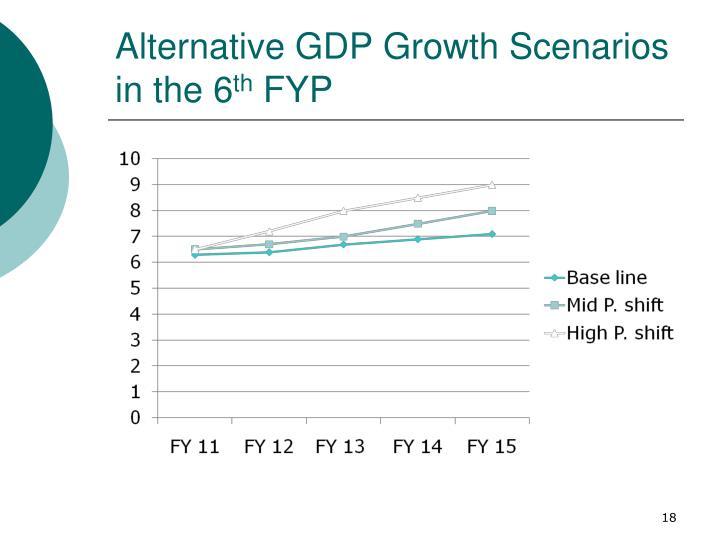 Alternative GDP Growth Scenarios in the 6