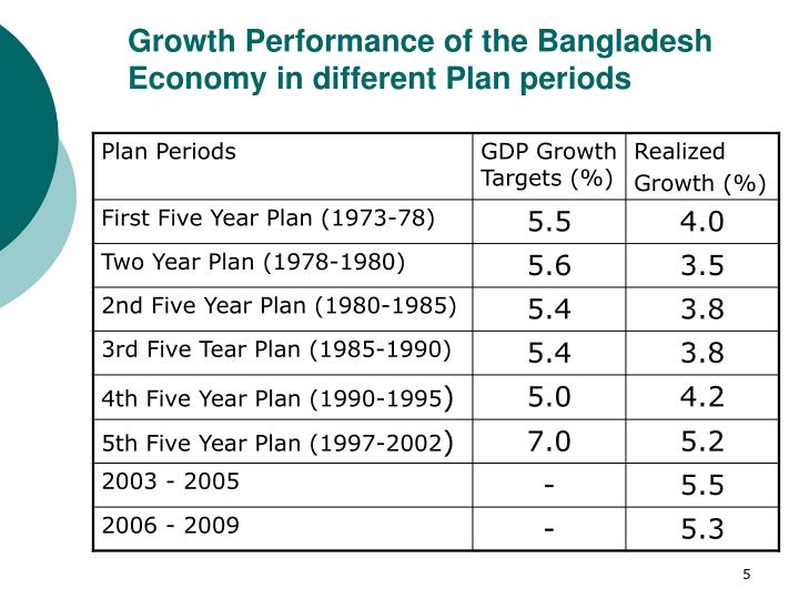 Growth Performance of the Bangladesh Economy