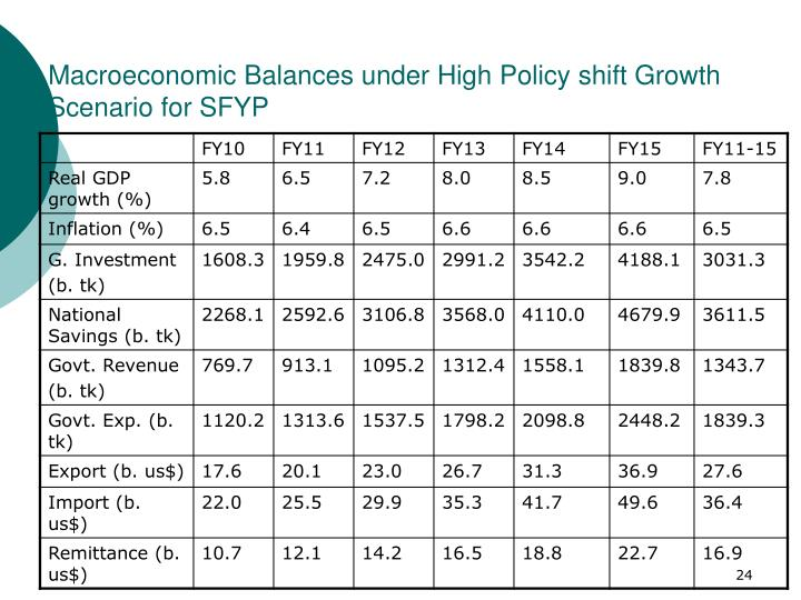 Macroeconomic Balances under High Policy shift Growth Scenario for SFYP